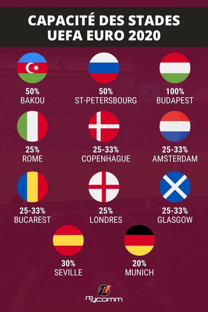 Capacité stades EURO 2020